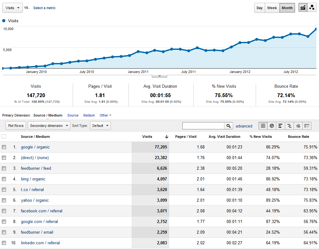 Increase-traffic-analytics