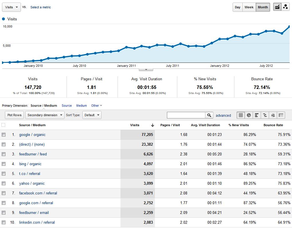 Increase-traffic-analytics