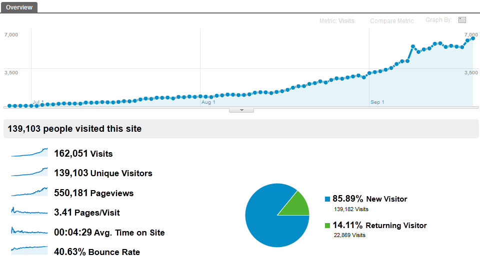 Results from Search Engine Optimization